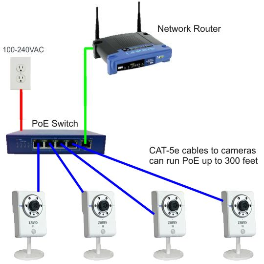 poe for ip camera multiple camera poe switch