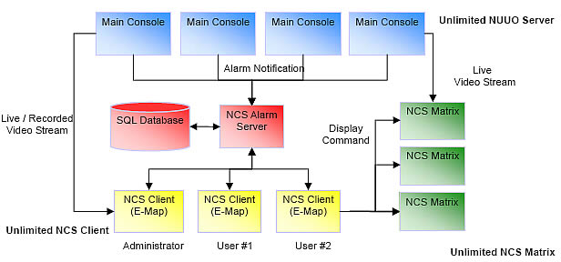 nuuo central monitoring system block diagram - It Diagram Software