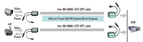 cat5 cctv wiring diagram cat5 image wiring diagram utp balun cat5 balun video balun for cctv power on cat5 cctv wiring diagram