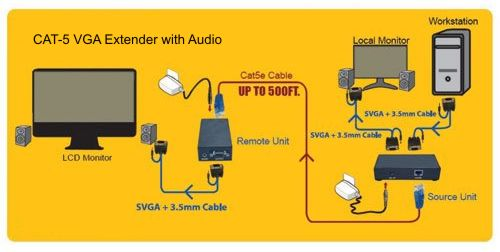vga to cat 5 with audio vga to cat 5 converter bnc to vga wiring diagram at bakdesigns.co