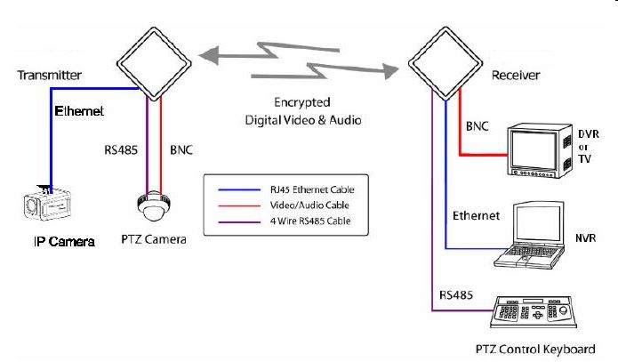 wireless camera systems Wireless LAN Diagram