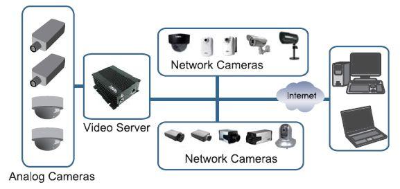 Network Video Server