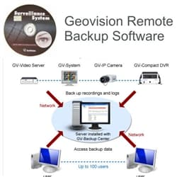 Geovision GV-Backup Center Software