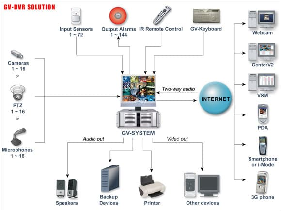 Geovision surveillance system diagram for Security camera placement software
